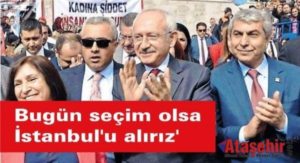 'Bugün seçim olsa İstanbul'u alırız'