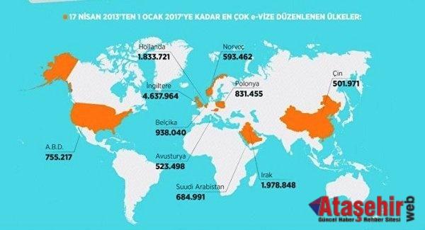 3 dakikada  16.2 milyon yabancı Türkiye vizesi aldı
