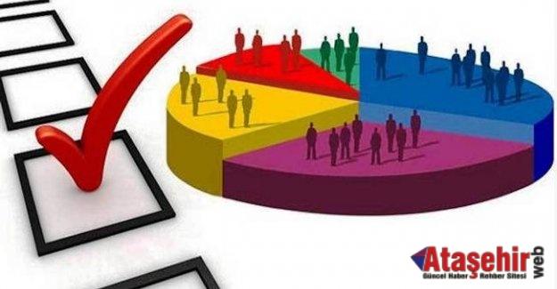 Referandumu En İyi Tahmin Eden Araştırma Şirketleri