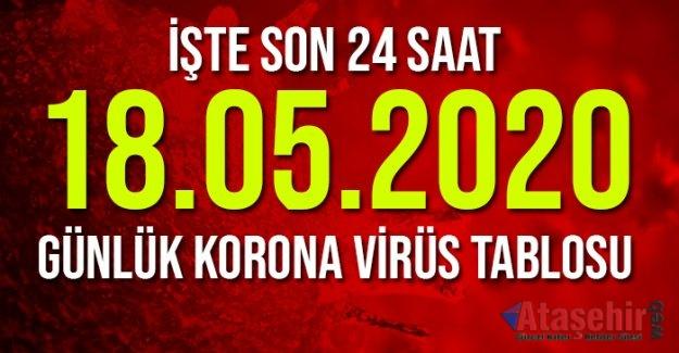 18 Mayıs koronavirüs tablosu!