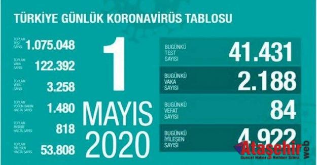 1 Mayıs tarihli koronavirüs vaka ve ölüm sayılarını açıklandı