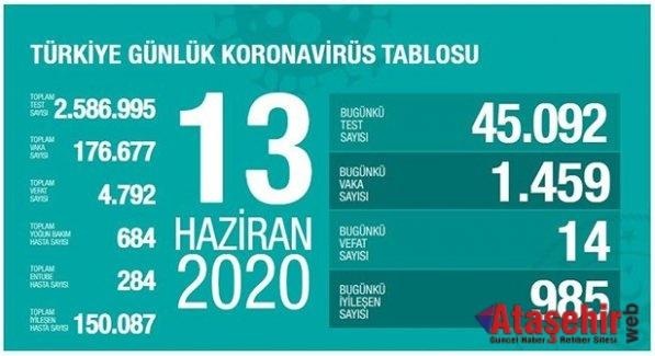 13 Haziran Türkiye'de corona virüsü son durum