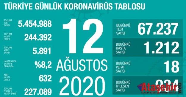 Türkiye'de 12 Ağustos korona tablosu