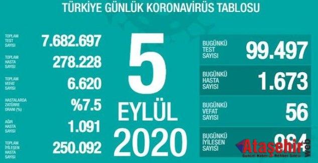 Türkiye'de 5 Eylül 2020 koronavirüs tablosu açıklandı.