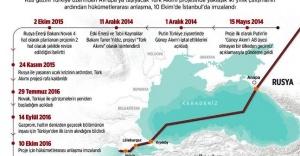 Putin Türk Akımı çalışmalarını başlatırken, Türkçe 'İleri!' dedi