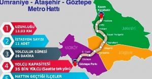 Göztepe - Ataşehir- Ümraniye Metro...
