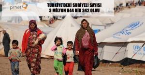 TÜRKİYE'DEKİ SURİYELİ SAYISI 3 MİLYON 644 BİN 342 OLDU