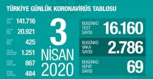 Türkiye'de koronavirüsten can kaybı 425'e yükseldi