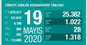19 Mayıs koronavirüs, Vaka, ölü sayısı ve son durum