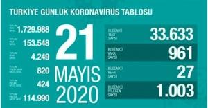 21 Mayıs Koronavirüs tablosu