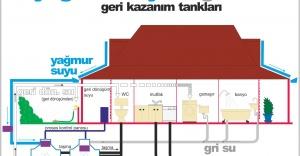 KADIKÖY'DE SİFONLARI YAĞMUR SUYU DOLDURACAK