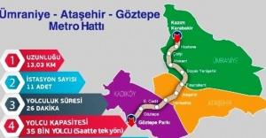 Göztepe - Ataşehir- Ümraniye Metro ihalesi iptal ediliyor