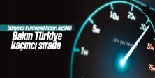 TÜRKİYE İNTERNET HIZINDA 91'İNCİ SIRADA