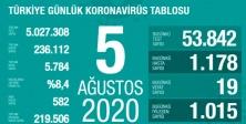 5 Ağustos Türkiye koronavirüs tablosu