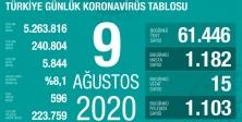 9 Ağustos 2020 koronavirüs tablosu açıklandı!