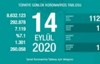 14 Eylül Koronavirüs Tablosu 63 kişi hayatını...