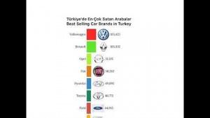Türkiye'de Otomobil Satış İstatistikleri