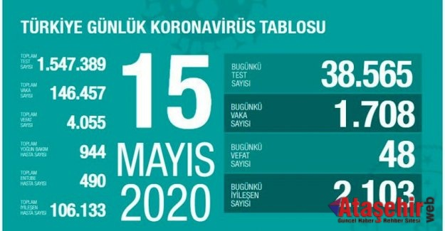 15 Mayıs  koronavirüs son durum