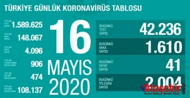 16 Mayıs 'da Türkiye corona virüs vaka, ölüm, iyileşen hasta sayısı kaç oldu?