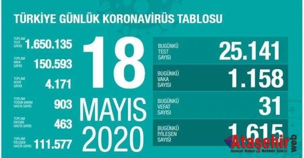18 Mayıs Pazartesi koronavirüs Türkiye son durum!