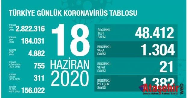 18 Haziran korona tablosu ve vaka sayısı