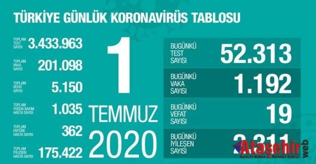 1 Temmuz koronavirüs tablosu!