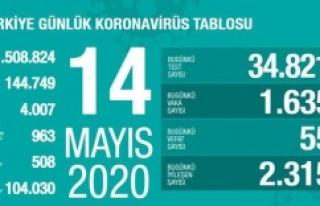 14 Mayıs koronavirüs, ölü sayısı ve son durum...