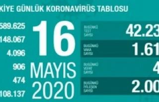 16 Mayıs 'da Türkiye corona virüs vaka, ölüm,...