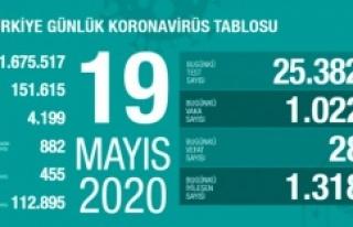19 Mayıs koronavirüs, Vaka, ölü sayısı ve son...