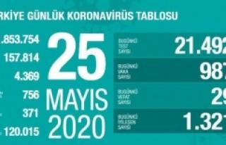25 Mayıs 2020 Corona Türkiye tablosu